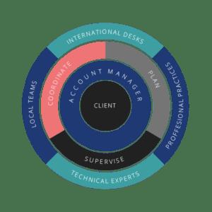 Auxadi Service Delivery Model