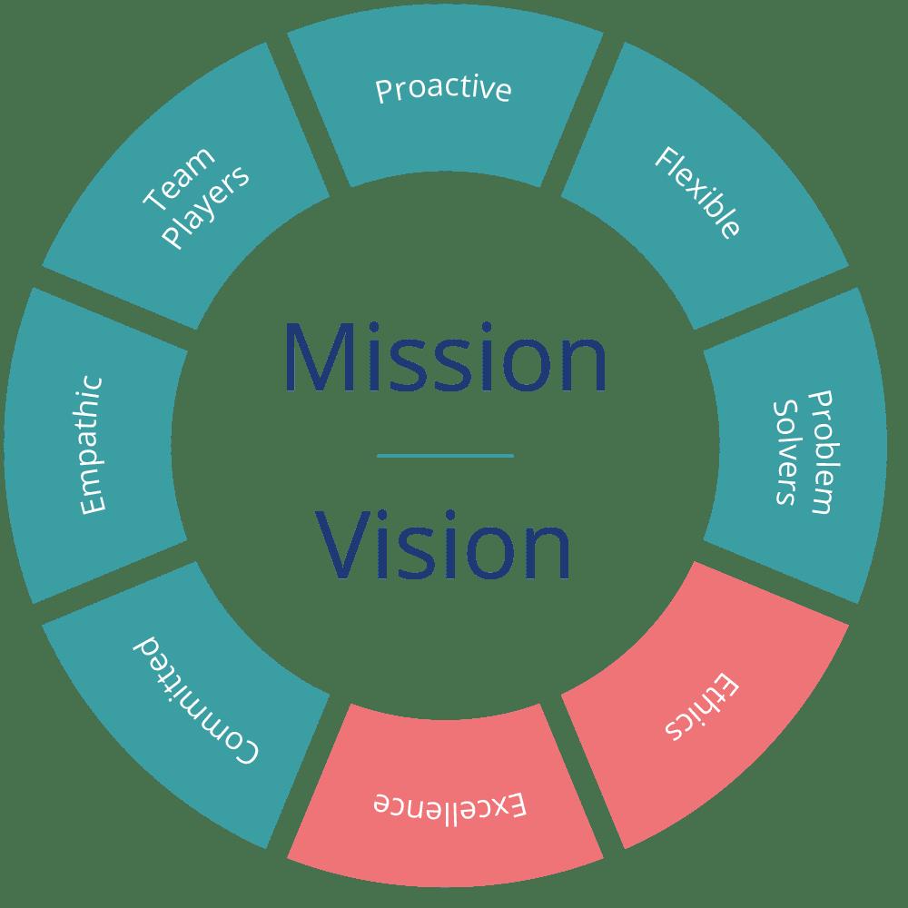 Auxadi Mission & vision