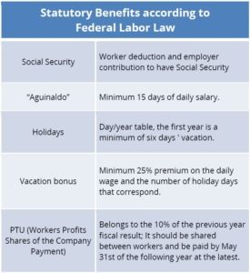 México: Statutory Benefits according to Federal Labor Law