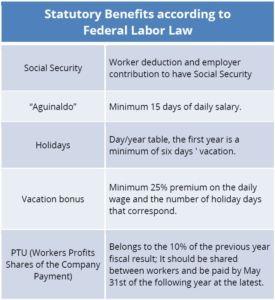 México: Statutory Benefits according to Federal Labor Law