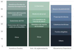 Políticas renovables seleccionadas en América Latina (número de países que han adoptado cada política)