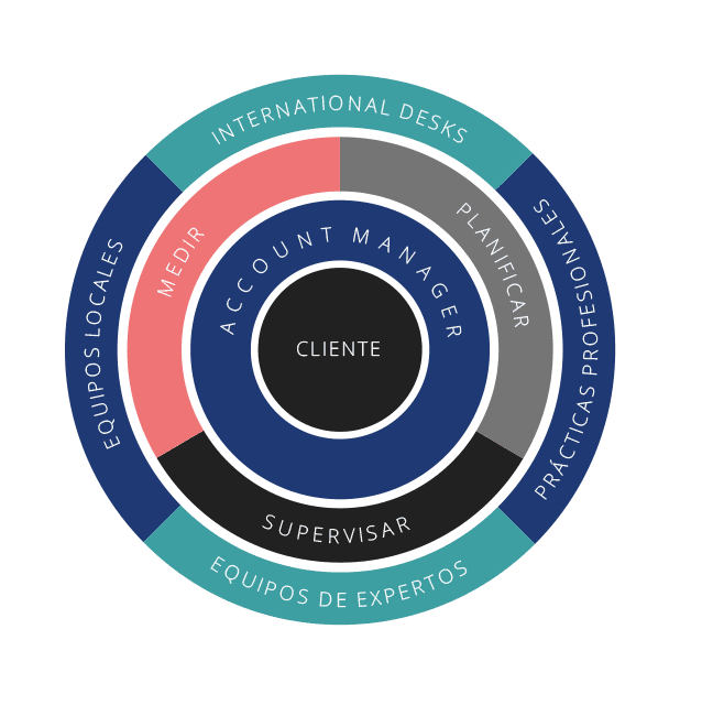 Modelo operativo Auxadi